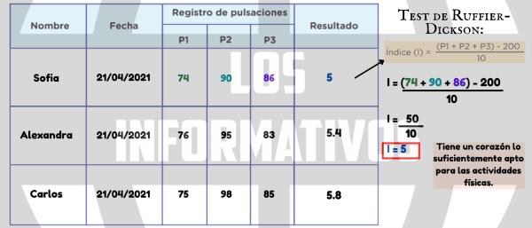 Sigue las indicaciones de la lectura n° 2, tómate el pulso en tres ocasiones y registra la cantidad de pulsaciones en tu cuaderno. Luego, aplica la fórmula y determina la valoración o resultado en el que te ubicas, según la tabla de resultados. Puedes considerar el siguiente cuadro: