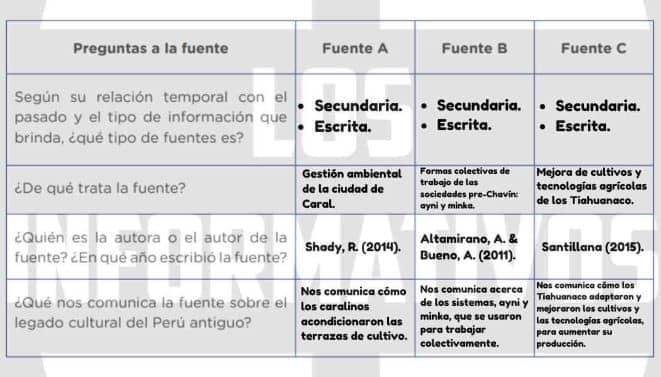 Ahora, teniendo en cuenta la información del texto, respondemos las preguntas del siguiente cuadro, lo que nos permitirá reconocer la clasificación, síntesis y análisis de las fuentes.