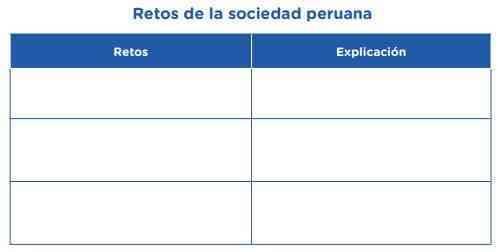 Según nuestro punto de vista y el análisis de las fuentes, ¿cuáles son los grandes retos de la sociedad peruana?