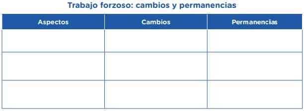 A continuación, completemos el siguiente cuadro especificando cuáles son los cambios y las permanencias en cuanto al respeto de los derechos humanos y las condiciones de trabajo de los pueblos indígenas u originarios de la Amazonía