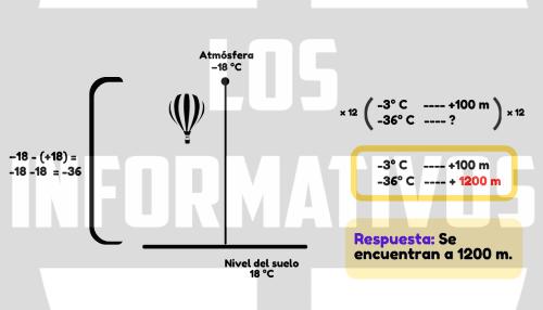 La temperatura de la atmósfera desciende unos 3 °C por cada 100 metros que ascendemos. Los tripulantes de un globo aerostático reportan una temperatura atmosférica de −18 °C, mientras que la temperatura a nivel del suelo es 18 °C. ¿A qué altura se encuentran?