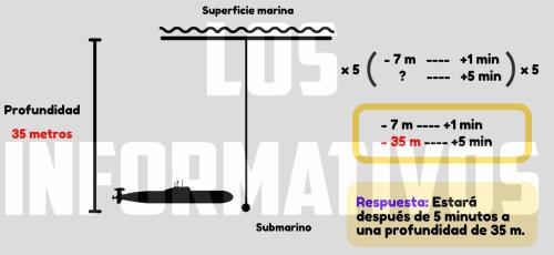 Situación 2: Un submarino desciende desde la superficie marina 7 metros cada minuto. ¿A qué profundidad estará después de 5 minutos?