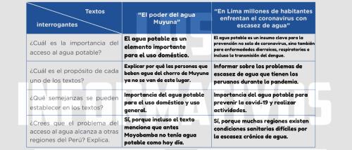 ¿Cuál es la importancia del acceso al agua potable? ¿Cuál es el propósito de cada uno de los textos? ¿Qué semejanzas se pueden establecer en los textos? ¿Crees que el problema del acceso al agua alcanza a otras regiones del Perú? Explica.