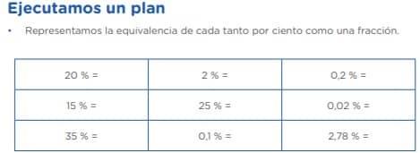Ejecutamos un plan • Representamos la equivalencia de cada tanto por ciento como una fracción. 20 % = 2 % = 0,2 % = 15 % = 25 % = 0,02 % = 35 % = 0,1 % = 2,78 % =